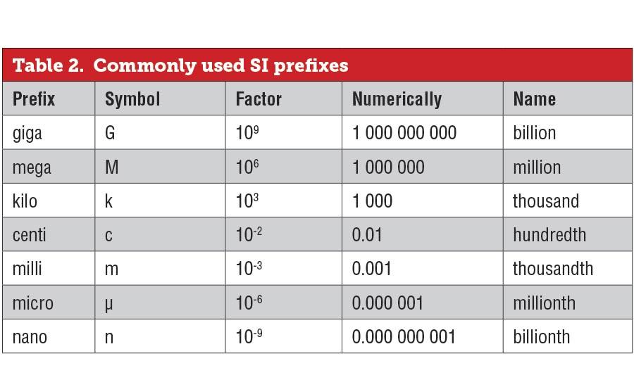 Common Metric System Units Symbols And Prefixes 2017 03 01