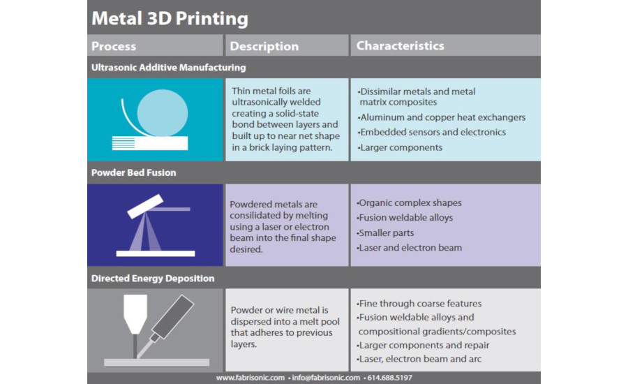 Metal 3D Printing Without Melting?