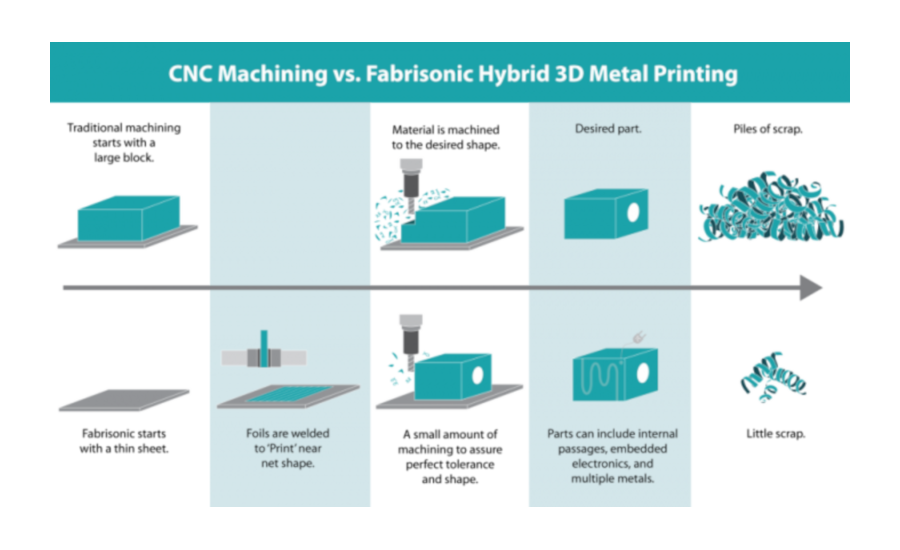Metal 3D Printing Without Melting? | 2019-05-20 | Industrial Heating