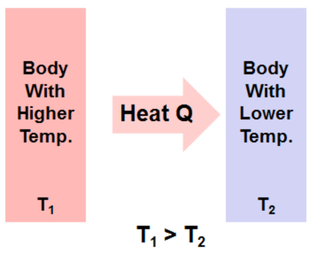 convection essay Conduction, convection, and radiation the three types of heat transfers are conduction, convection, and radiation heat always moves from a warmer place to a cooler place.