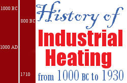 The History of Industrial Heating from 1000 BC to 1931
