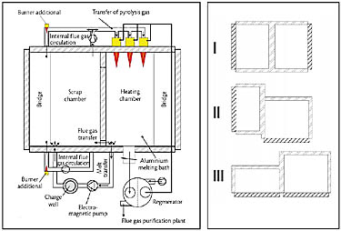 fig 2 schematic view of the twin-chamber melting furnace