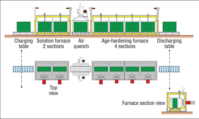 Gas-Fired Heat-Treatment Plant for Aluminum Structural Parts