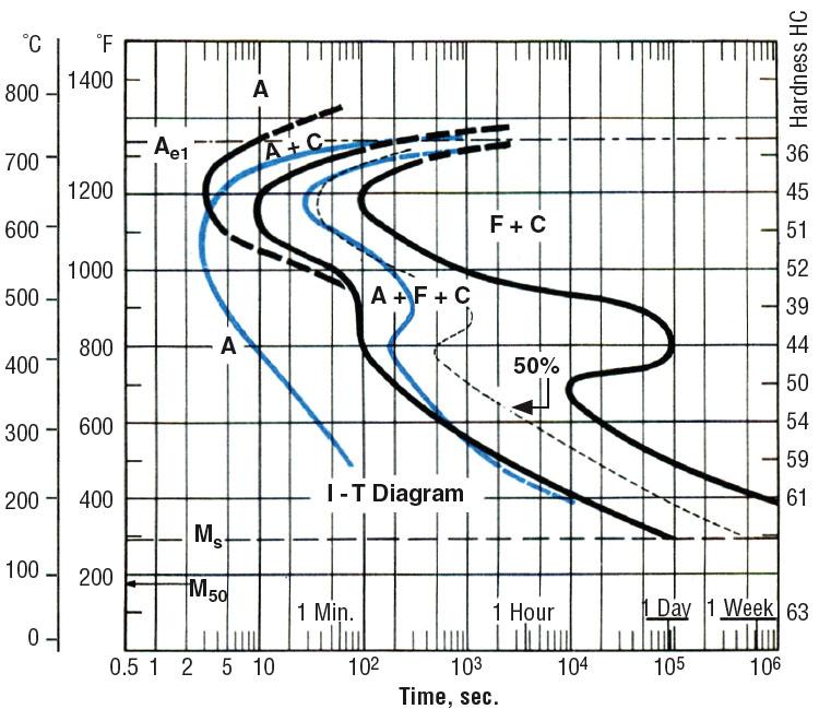 Ttt vs cct 1 1 ttt diagram 52100 steel ccuart Images