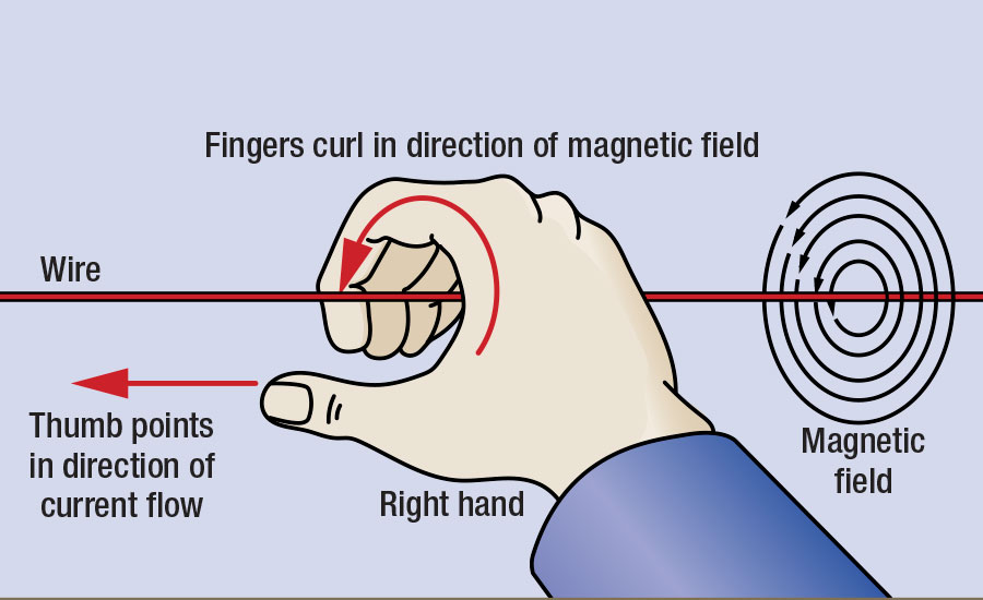 Right-hand rule showing relationship between current flow through a conductor and the generated electromagnetic field around that conductor