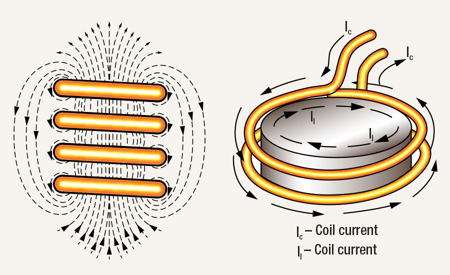 Diagram of electromagnetic field around copper coils, according to the right-hand rule