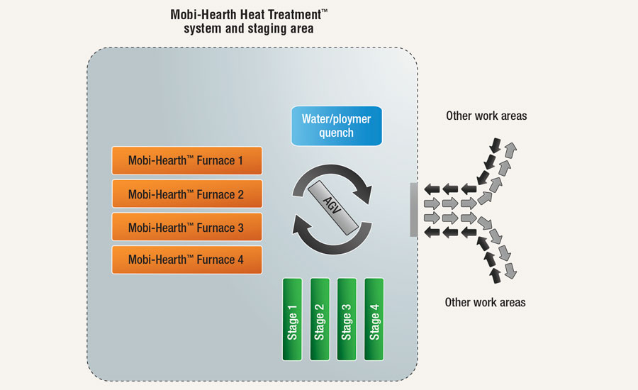 Mobi-Hearth Heat Treatment™ system and staging area