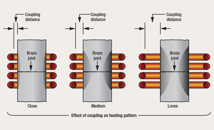 Coupling distance is the gap distance between the OD of the part being brazed and the ID of the induction coil itself
