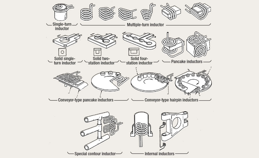 Different types of induction coils