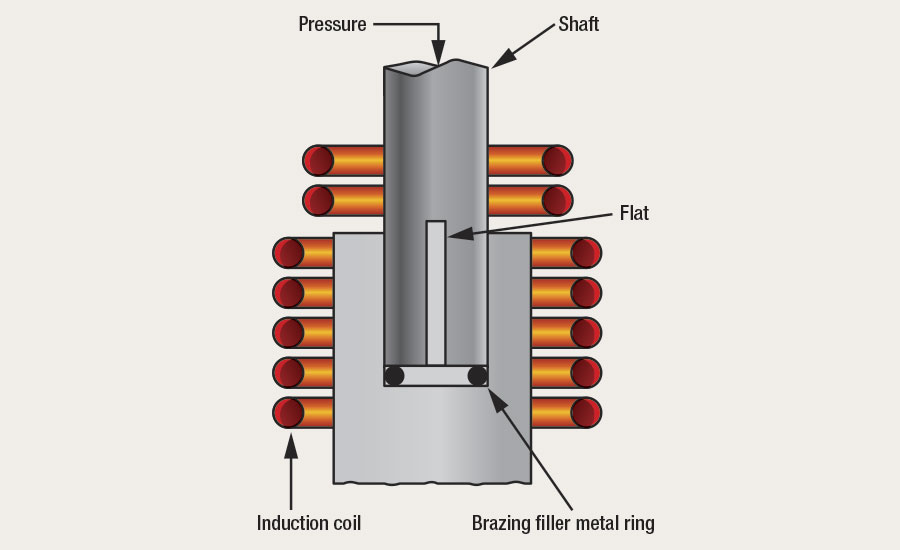 One induction coil with seven loops is used to braze a joint between two metals with different heat conductivities