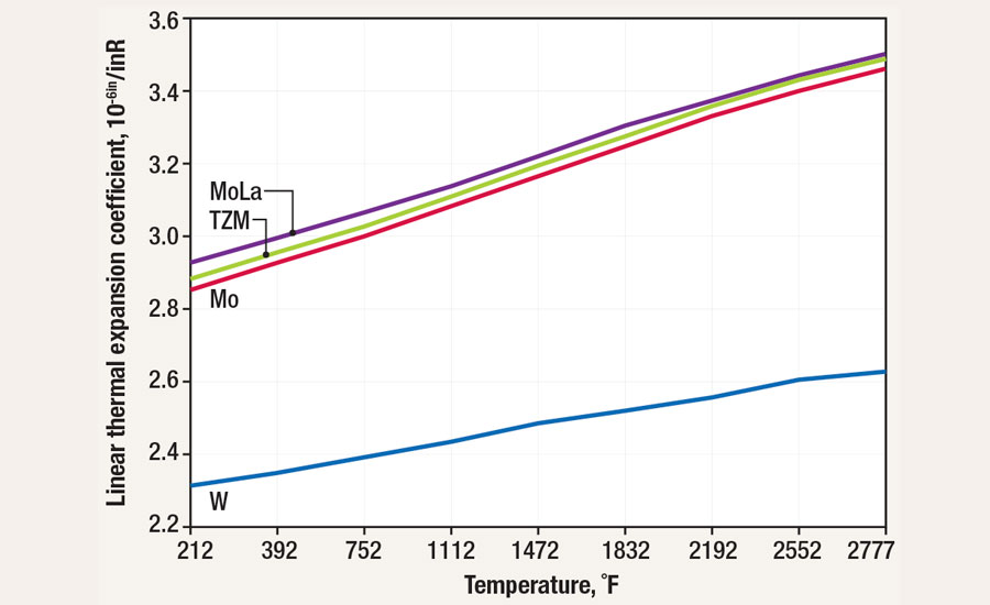 Average linear thermal-expansion coefficient of refractory metals