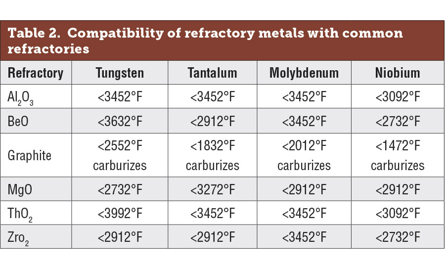 Compatibility of the most-frequently used refractory metals with common refractories
