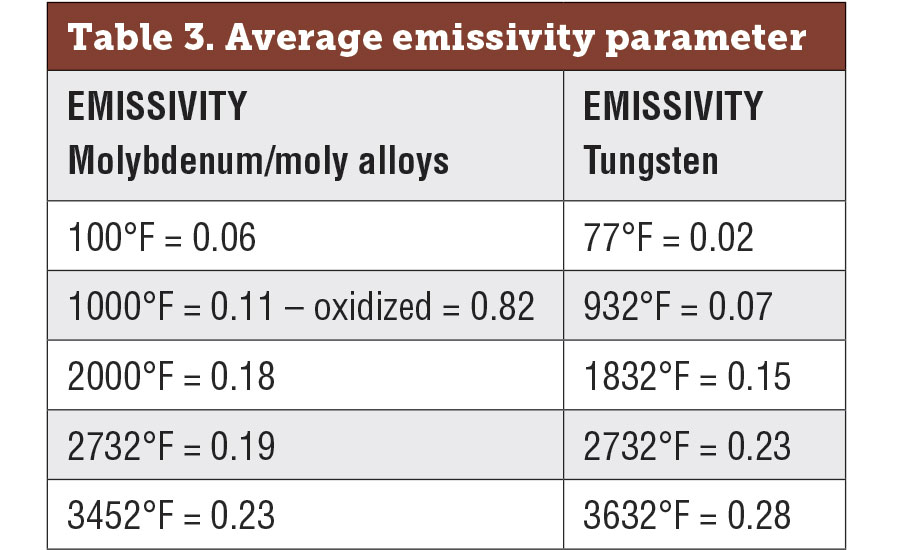 Average emissivity parameters for molybdenum, molybdenum alloys and tungsten (unoxidized)