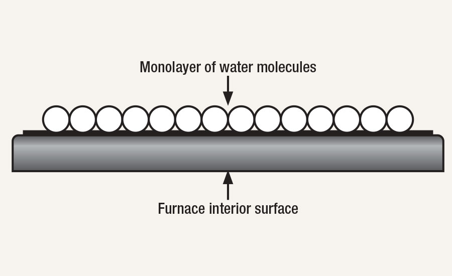 Water molecules collect on interior furnace surfaces