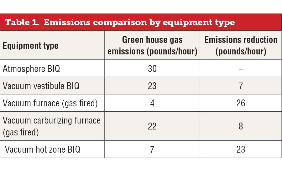 Comparison of emissions by equipment type