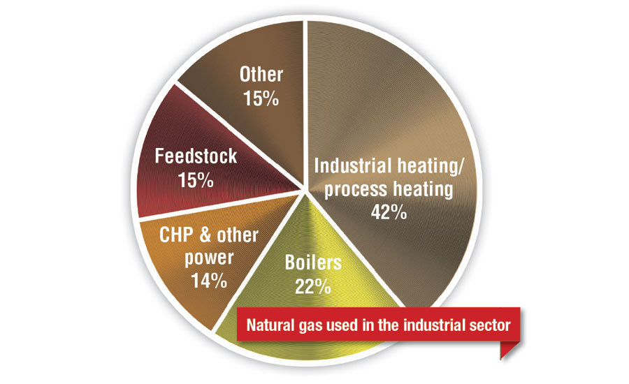 Natural gas usage by various sectors
