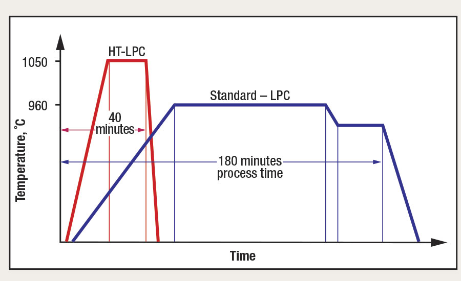 Process cycle of low-pressure carburizing (LPC) and high-temperature, low-pressure carburizing (HT-LPC)