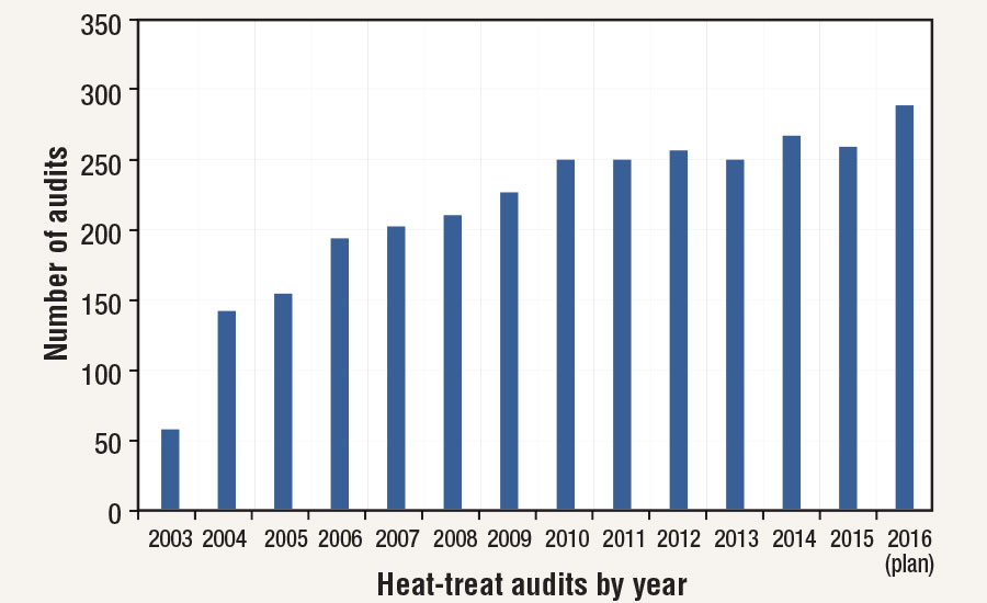 Number of audits conducted per year 2003-2016