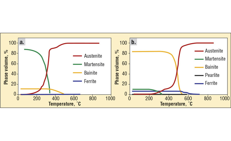 Microstructure evolution in 4140 steel during cooling at:  a.) 20°C/s and b.) 5°C/s