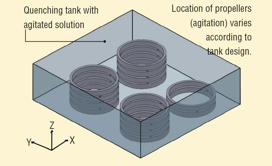 Typical arrangement of ring sticks in the quenching tank