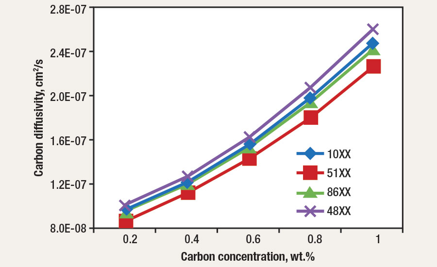 Carbon diffusivities as a function of alloy and carbon concentration