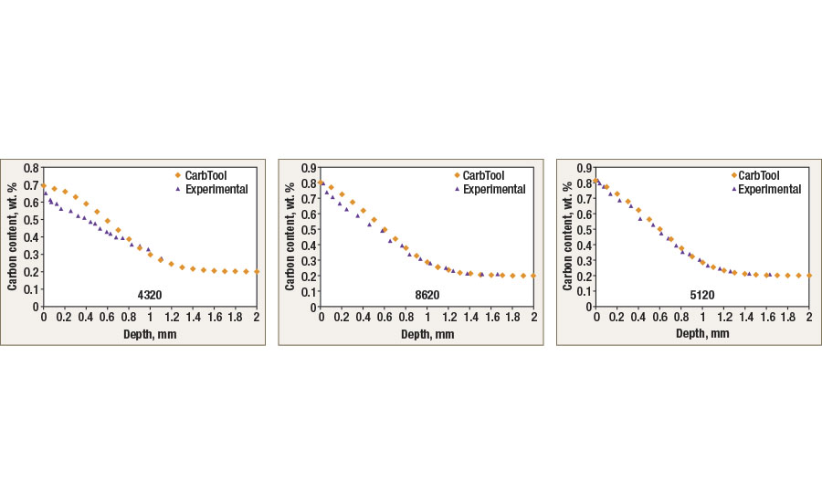 Comparison of measured and predicted carbon profile of three alloys