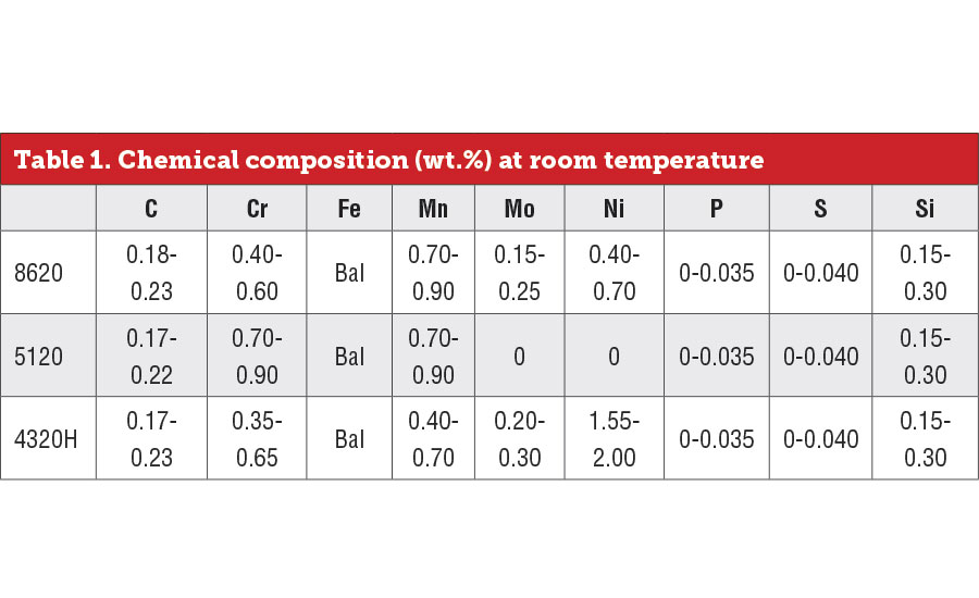 Chemical composition at room temperature