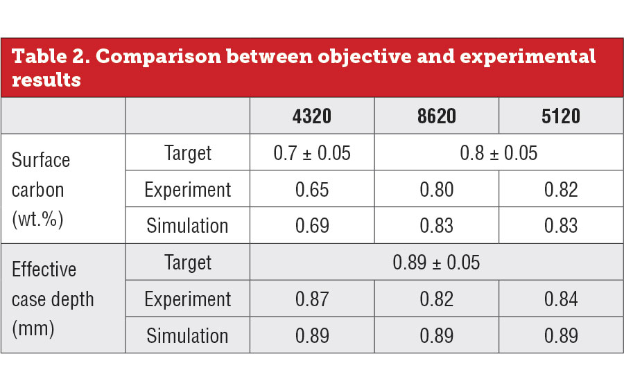 Comparison between objective and experimental results