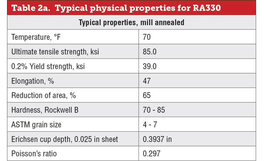 Typical physical properties for RA330