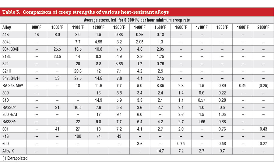 Comparison of creep strengths of various heat-resistant alloys