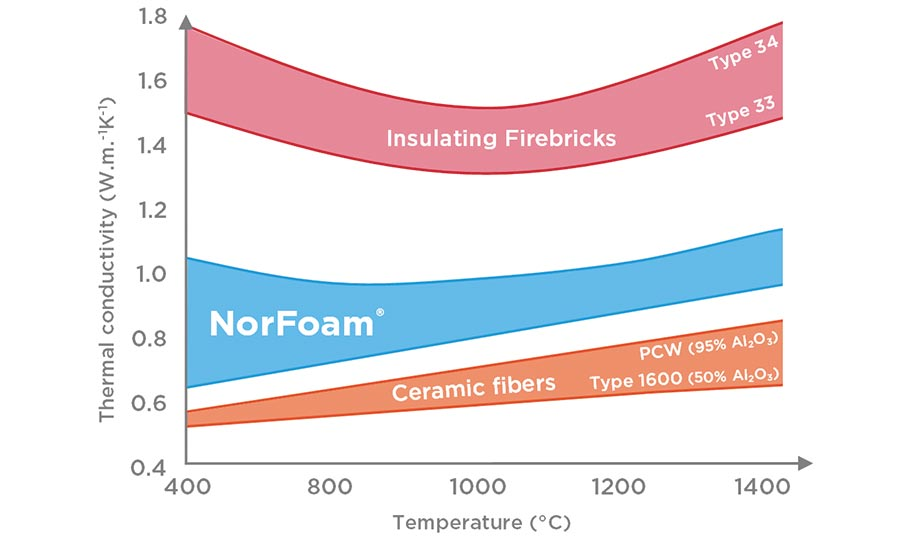 Comparative thermal conductivity of ceramic foams