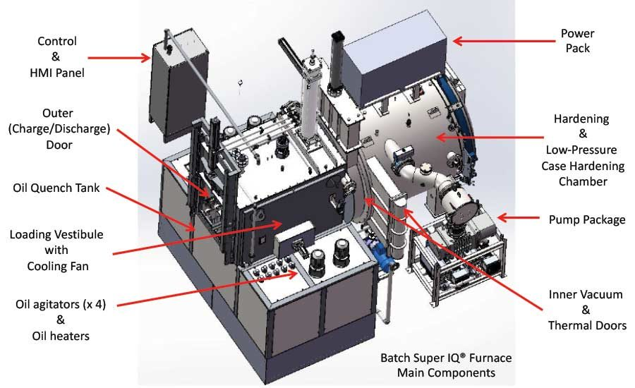 Technology Evolution of the Integral-Quench Furnace | 2020-01-10 |  Industrial Heating