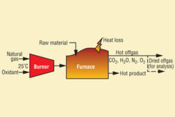 Available Combustion Heat