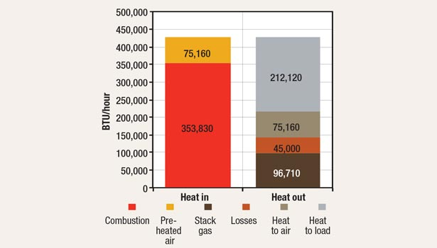 Heat distribution for combustion using heated air
