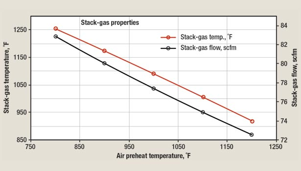 Flow and temperature of stack gas