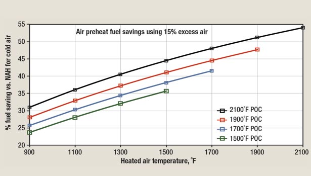 Fuel savings as a function of POC