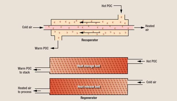 Depiction of a recuperative and a regenerative heat exchanger