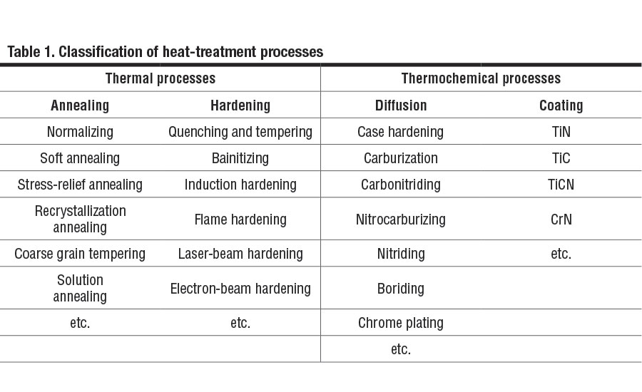 Comparing Induction Hardening Case Hardening 2015 08 10