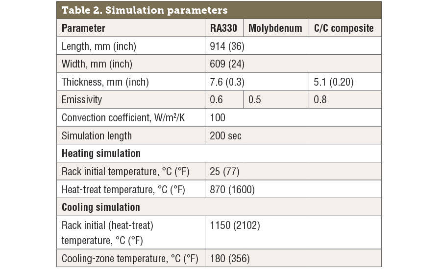 Simulation parameters