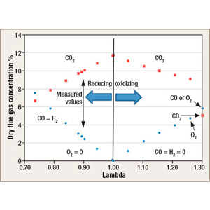 Measured and calculated flue-gas compositions from aluminum reverb melter fired with regenerative burners