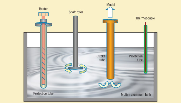 Integrated SiC Heater and Silicon Nitride Tube for Molten-Aluminum Bath