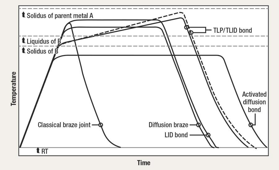 Diffusion Bonding: The Process (part 1) | 2017-04-14