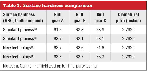 Standard process and new technology surface hardness comparison