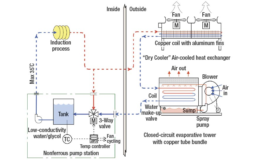 Methods Of Cooling An Induction Process 2017 12 13 Industrial