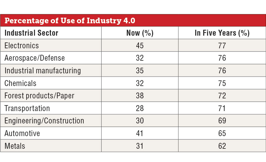 Percentage of technology in sectors of U.S. industry now and in five years