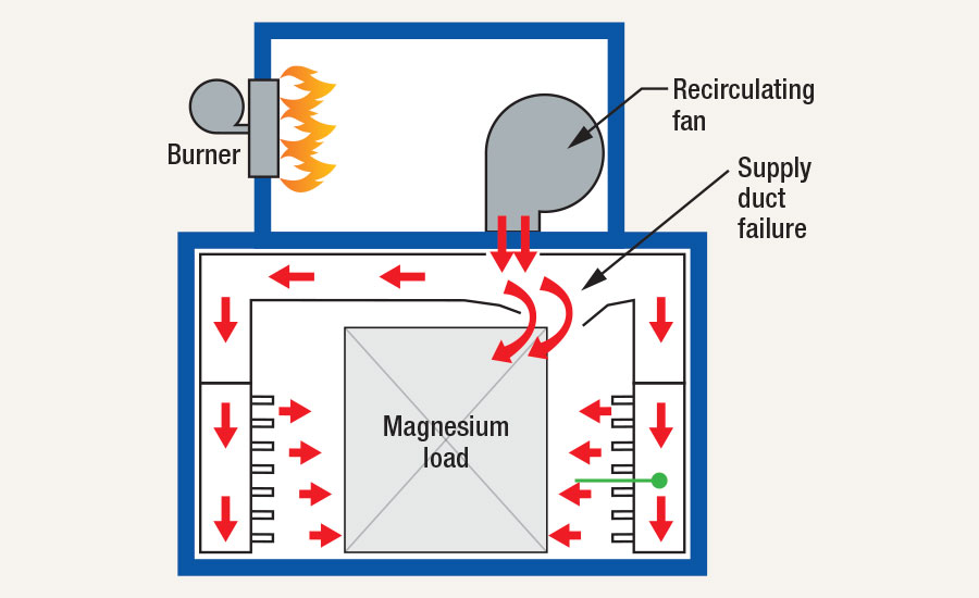 Supply-duct failure directs overheated air to the magnesium