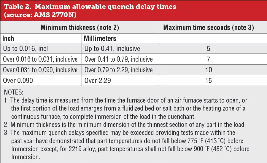 Maximum allowable quench delay times
