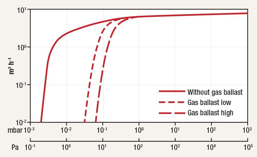 gas ballasting of vacuum pumps part 2 2017 01 10 industrial