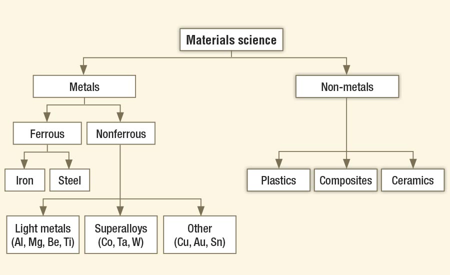 An Overview of Fundamental Material Properties