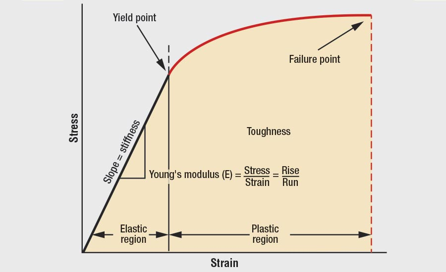 Stress-strain Curve Adapted by the Author